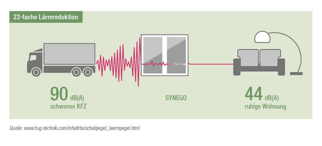 Lärmreduktion Rehau Synego