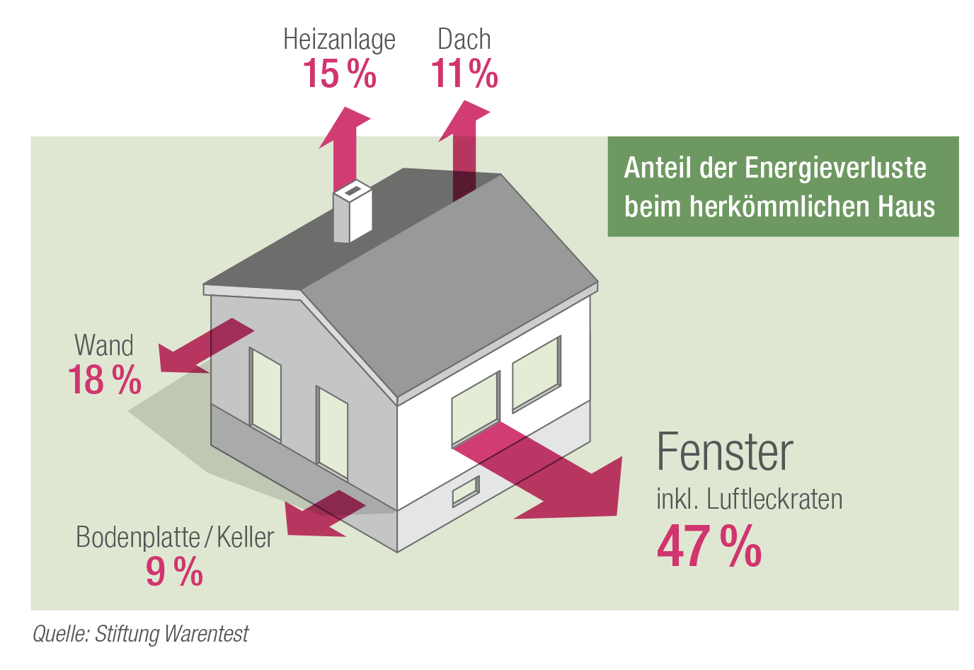 Stiftung Warentest energetische Schwachstelle Fenster